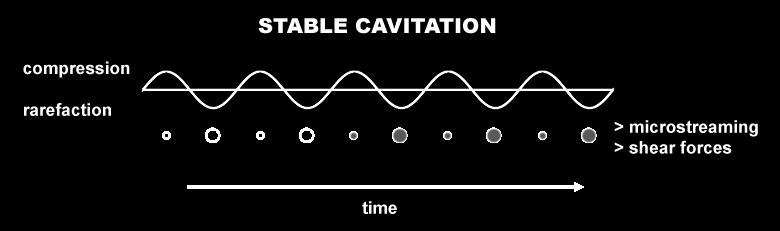 stable cavitation